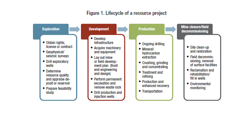 Lifecycle of a resource project