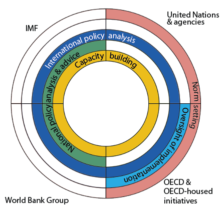Schematic representation of international organization roles in international tax cooperation