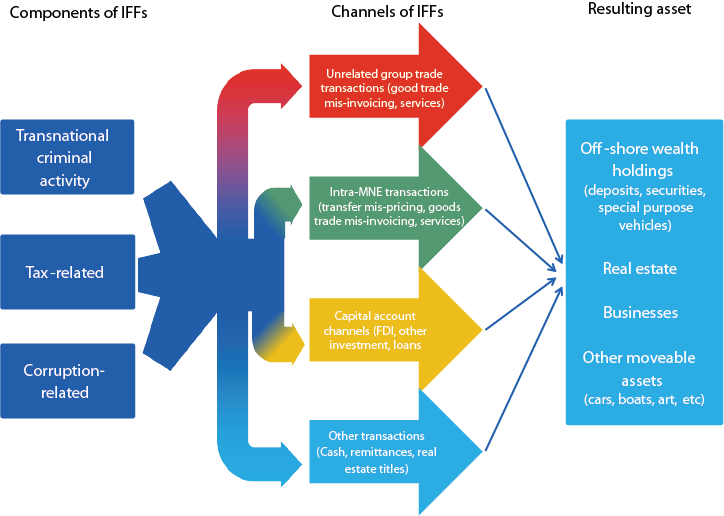 Schematic representation of components and channels of illicit financial flows